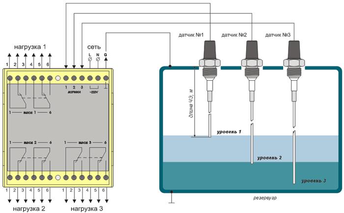 Схема наполнения воды